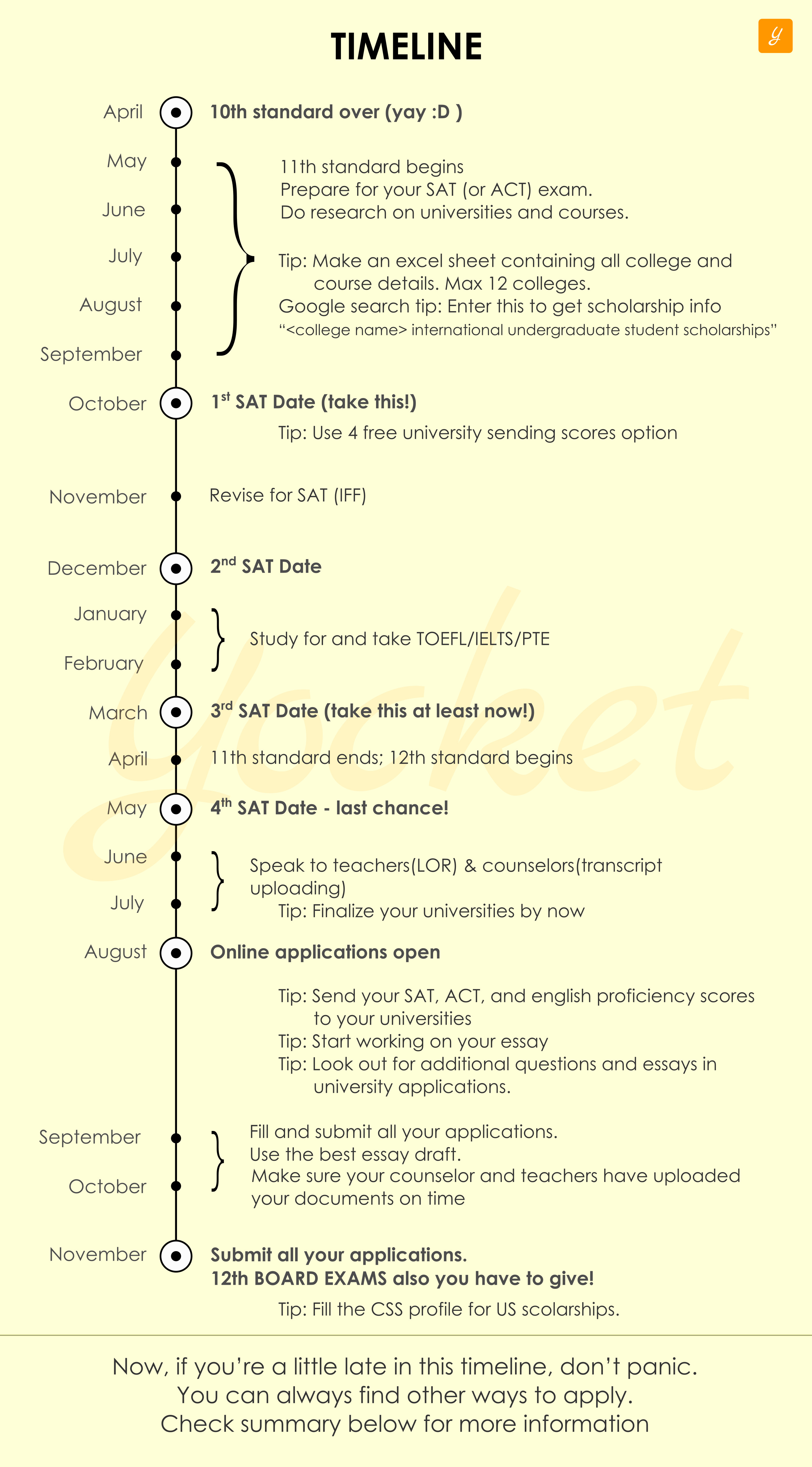 image showing timeline of application process to apply for undergraduation abroad